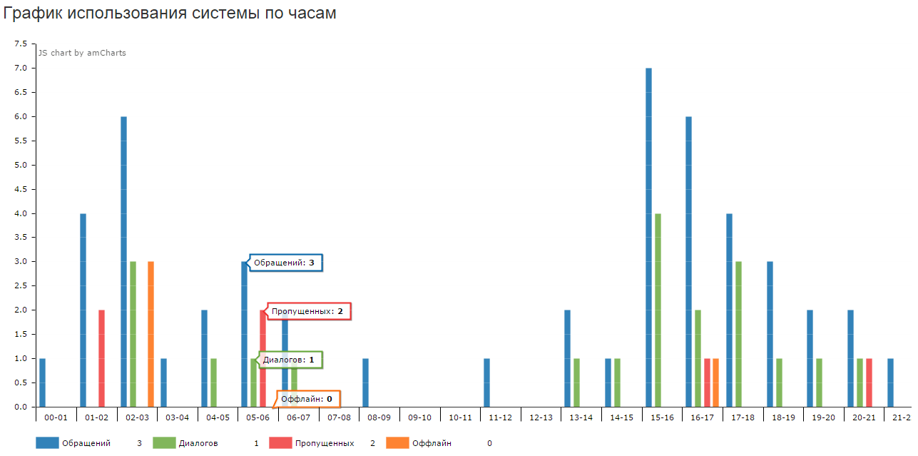 Webim Statistics Graphics 2014